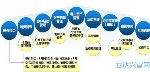 银行VIP客户管理系统模块图.jpg
