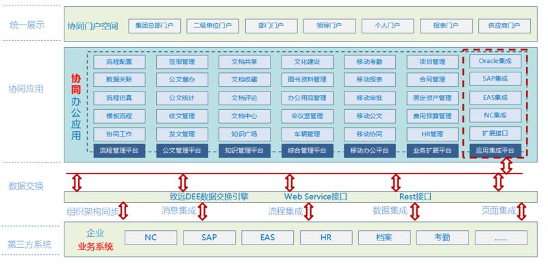 致远A8系统集成总图.png