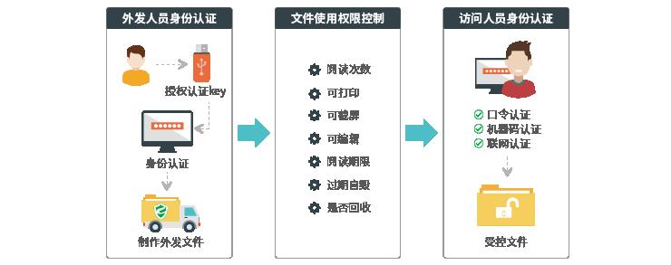 外发管理系统内容图.png