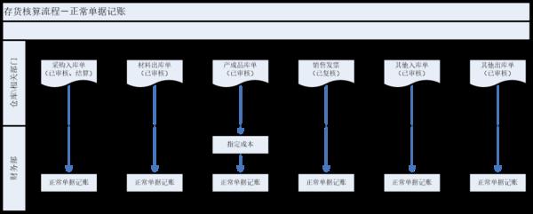存货核算记账流程图.png